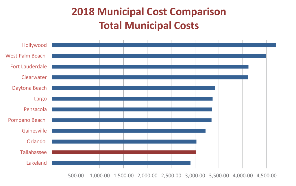 Fiscal Year 2018 Total Municipal Cost